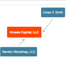 Corey Smith and Tres Knippa managing partners of BandonRiver & Ed Butowsky Chapwood Investments, LLC that are being held by Bandon Woodchap LLC. What?  a little confusing ..